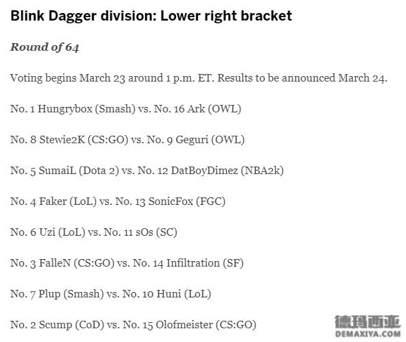 ESPN票选最受欢迎电竞选手,LOL共11名选手入围_1