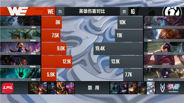 【战报】肉鸡亚索逆版本强势Carry,IG轻松赢下第一局